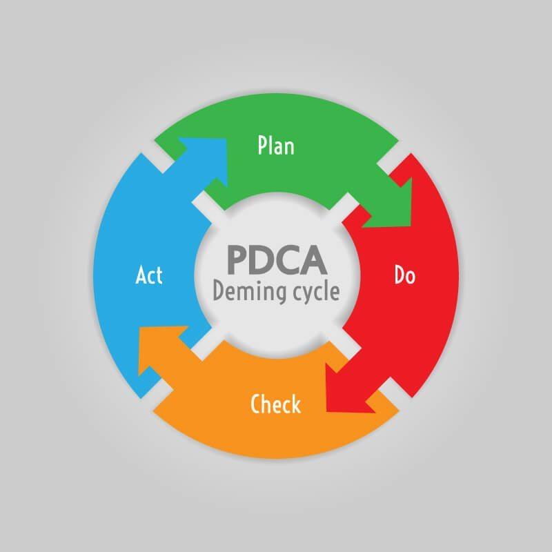Der PDCA-Zyklus wurde ursprünglich in den 1930er-Jahren vom Physiker Walter A. Shewhart entwickelt. (Bild: © Alena Kubikova - shutterstock.com)