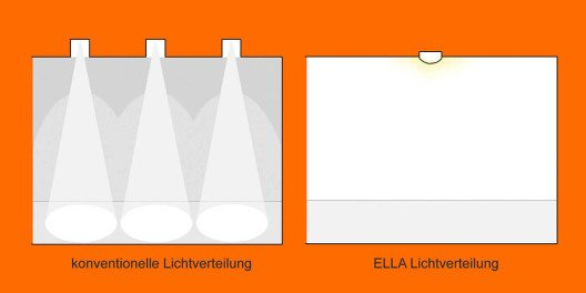 ELLA-Schema Lichtverteilung: Der Dunkel-hell-dunkel-Effekt bei der konventionellen Lichtverteilung sorgt für eine unruhige Ausleuchtung und eine Raumdecke, die unbeleuchtet bleibt. Bei ELLA ist die Ausleuchtung gleichmässig und schafft so ein entspanntes Wohlfühlambiente bei voller optischer Raumhöhe. (Bild: © aristob.com)